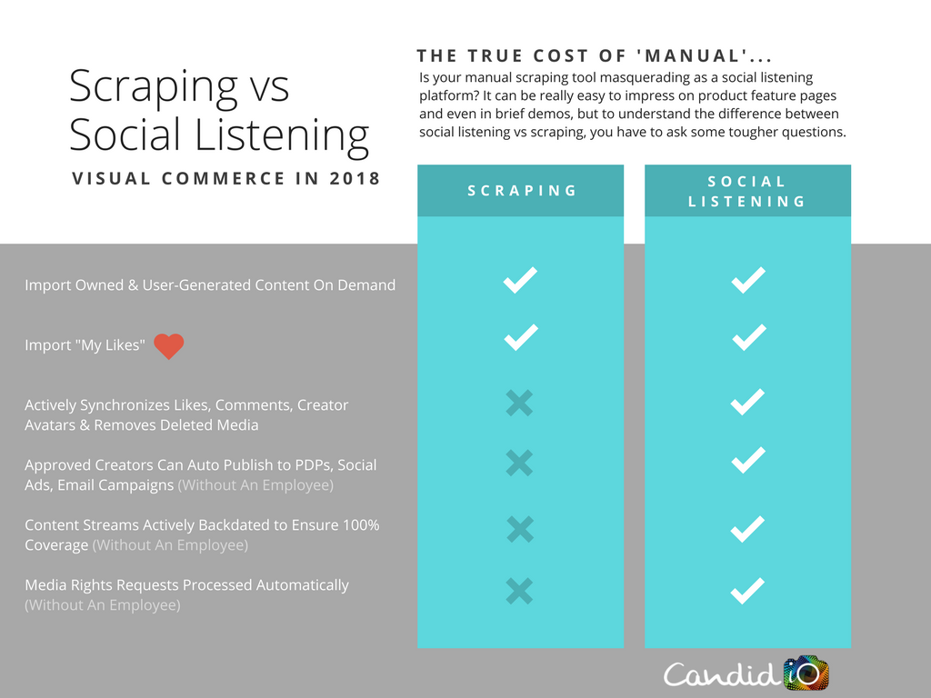 Scraping vs Social Listening (Visual Commerce)