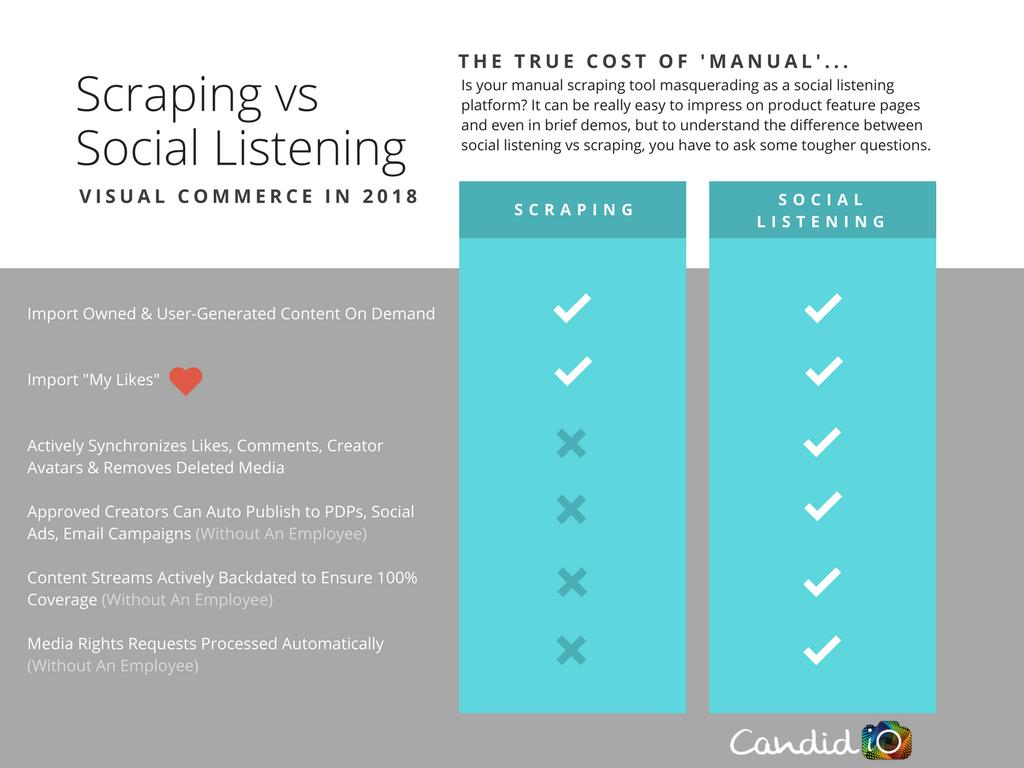Scraping vs Social Listening (Visual Commerce)